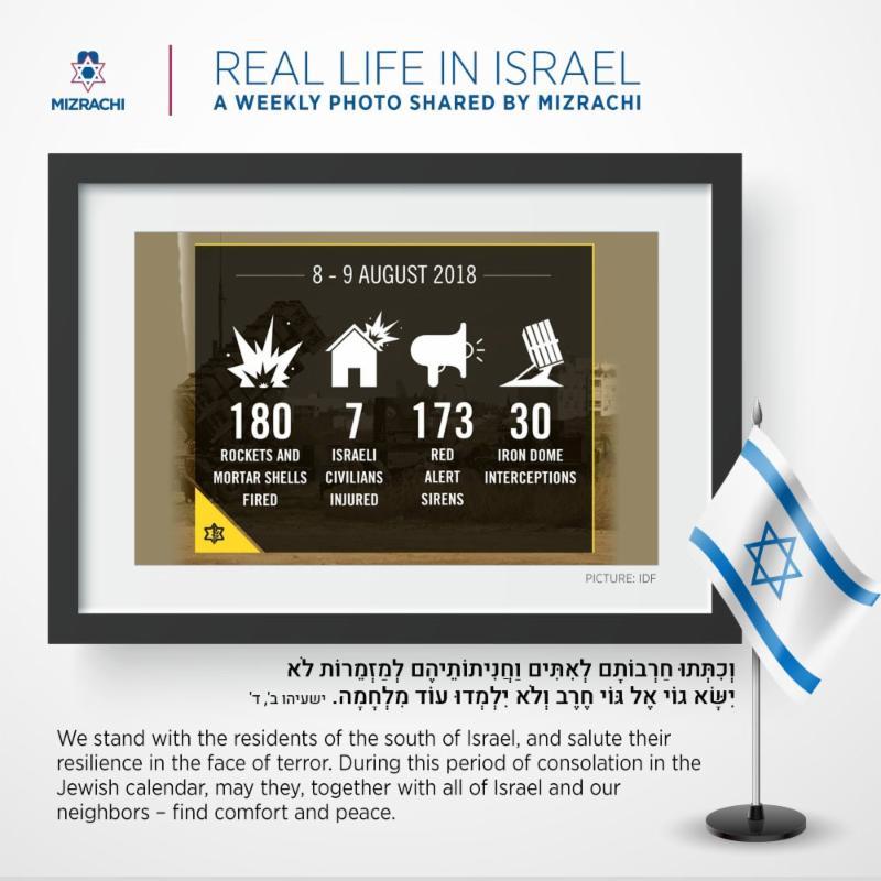 Gaza Border Stats