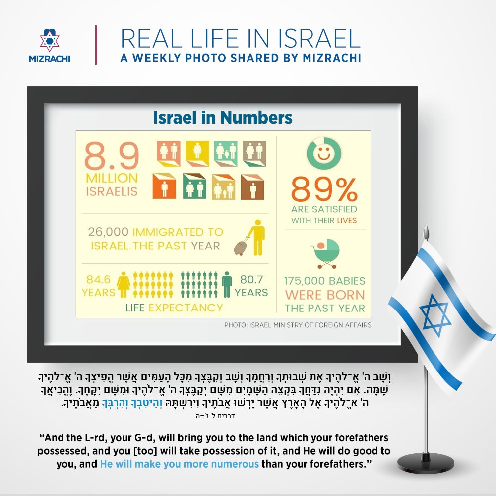 Israel in Numbers